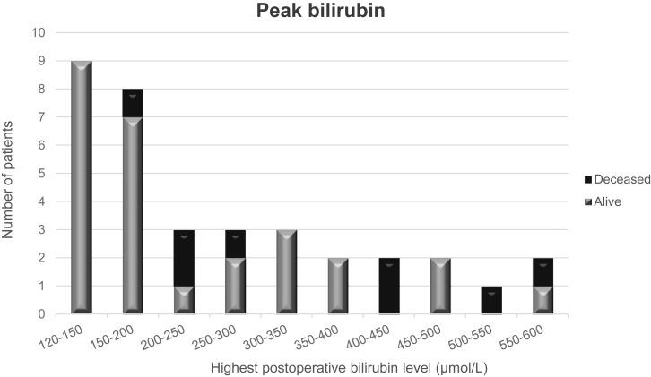 Самые высокие постоперационные уровни билирубина в сыворотке (мкмоль/л) у всех пациентов, у которых наблюдался критерий пикового билирубина