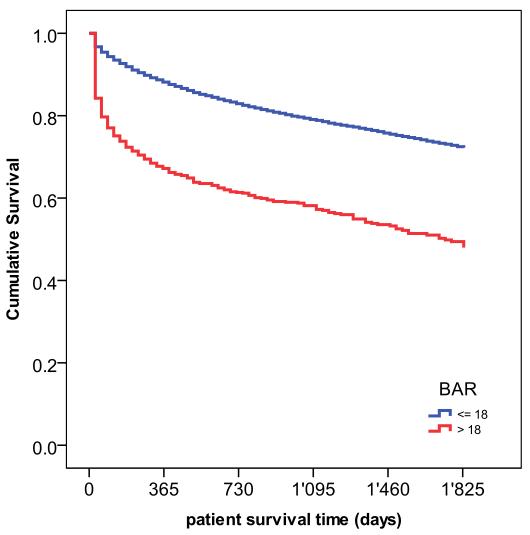 Прогноз выживаемости пациентов после трансплантации печени (шкала BAR)