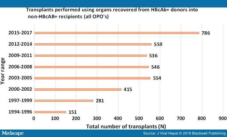 Рисунок 2. Количество трансплантаций, году доноры были с положительным анти-HBc (база данных UNOS).