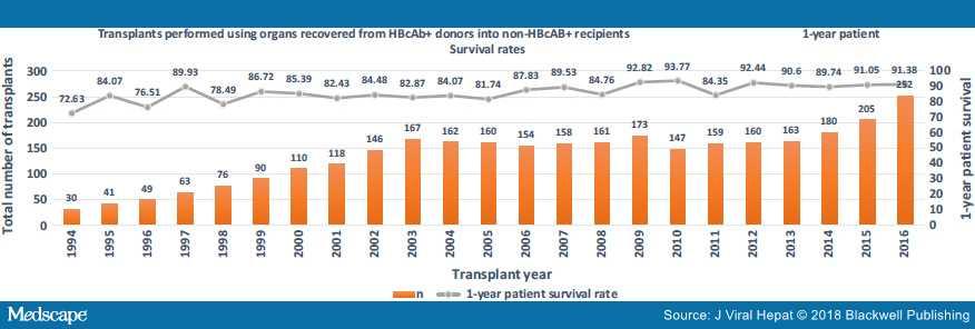 Выживание трансплантата с использованием анти-HBc + органов (база данных UNOS)