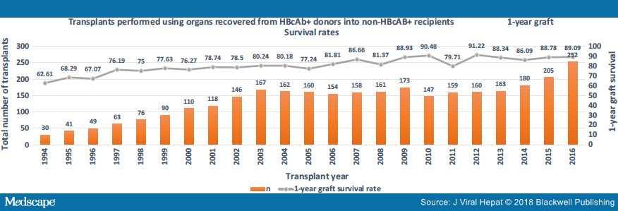 Рисунок 4. Выживание пациентов с использованием анти-HBc + органов (UNOS Database)