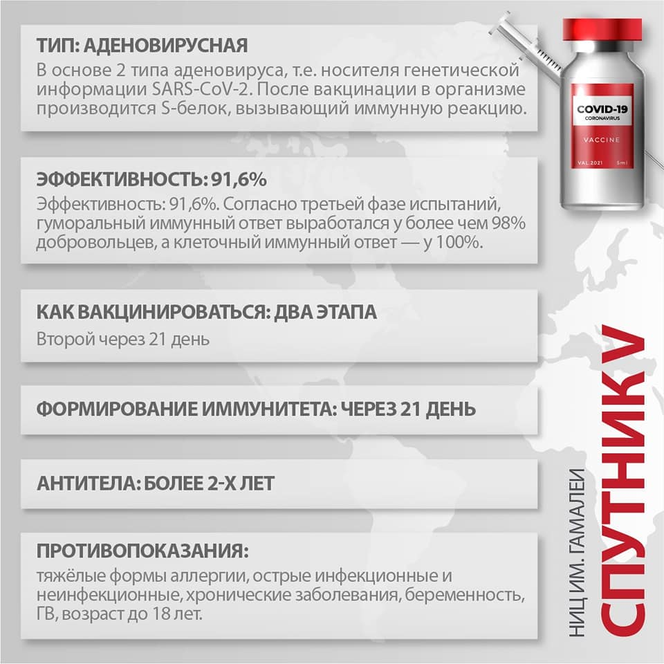 Вакцина Спутник V (Sputnik V) - показана высокая эффективность по данным третьей фазы клинических испытаний